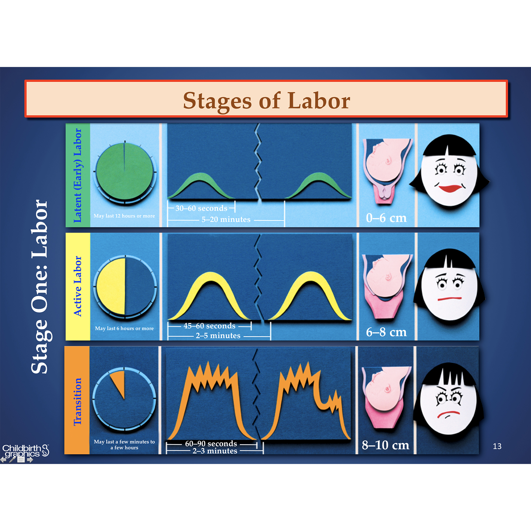 Labor and Birth PowerPoint,English and Spanish powerpoint presentations using paper sculpture illustrations to explain primary labor and birth processes, frame depicts stage 1 labor, Childbirth Graph