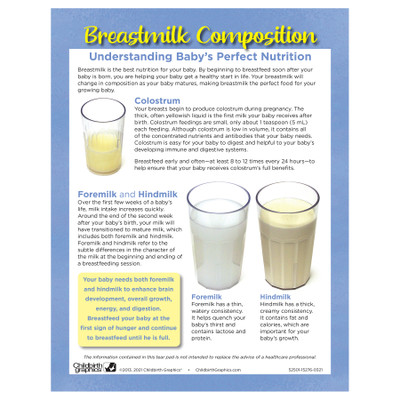 Breastmilk Composition full color tear pad English side, explanation of 3 types of breastmilk, Childbirth Graphics, 52501