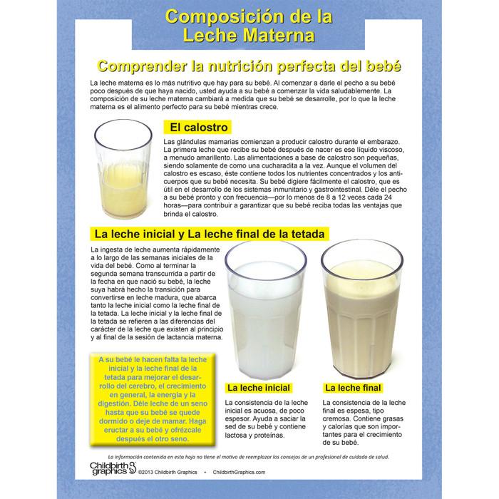 Breastmilk Composition Tear Pad Virtual, digital lactation education English Spanish resource by Childbirth Graphics, 52501V
